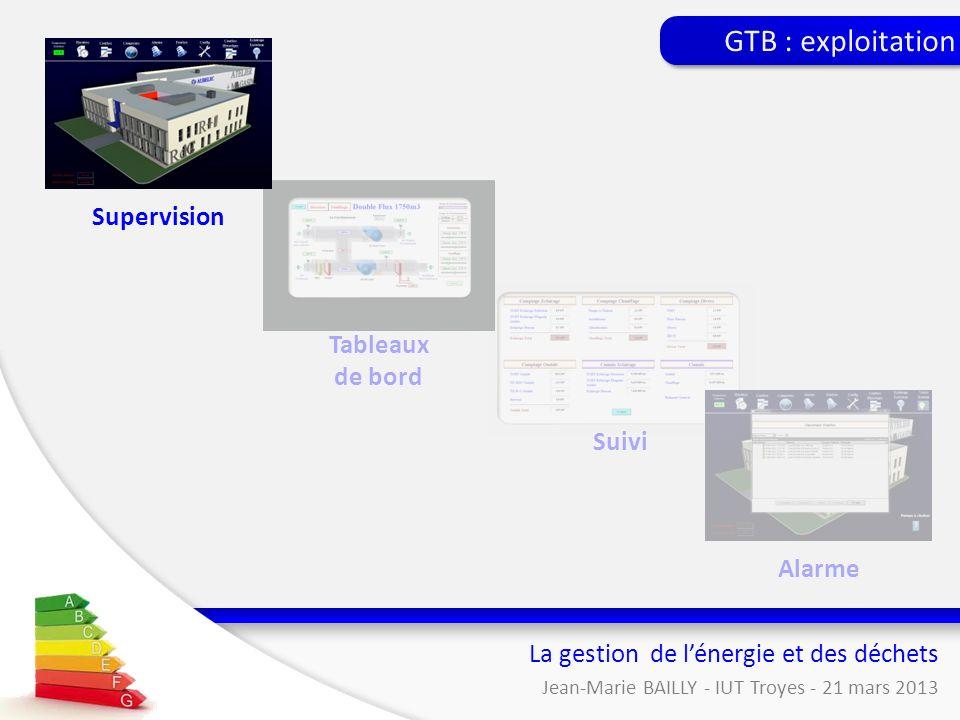 La gestion de lénergie et des déchets Jean-Marie BAILLY - IUT Troyes - 21 mars 2013 GTB : exploitation Suivi Alarme Tableaux de bord Supervision