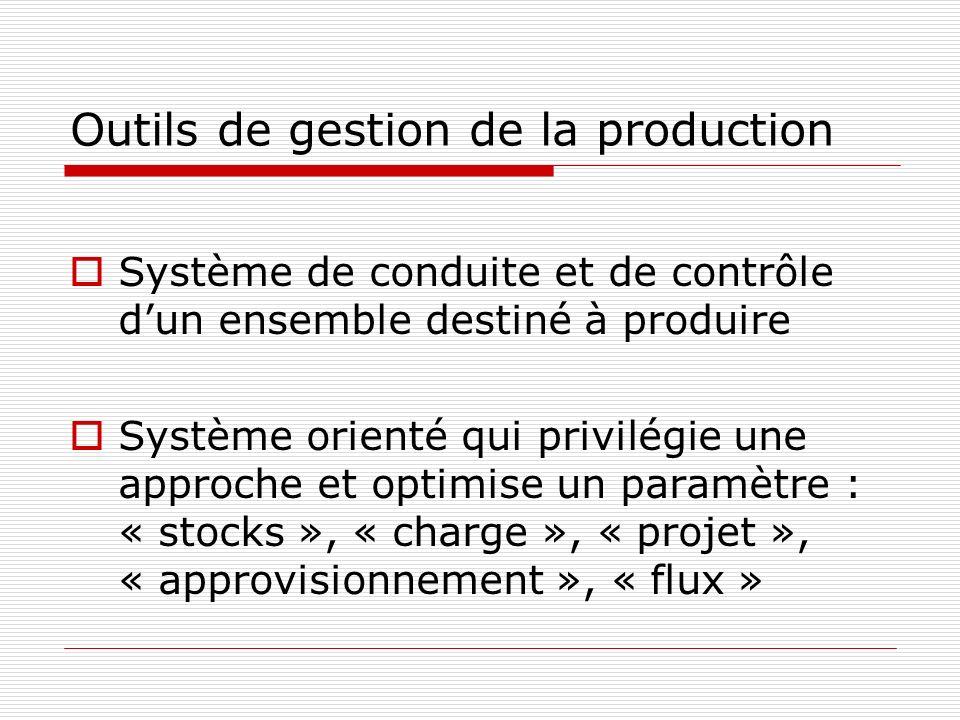 Optimiser les STOCKS Optimisation des stocks den cours et de produits finis Série économique, modèle de Wilson en lancement Recomplètement ou point de commande en approvisionnement Grandes séries de produits à faible valeur unitaire