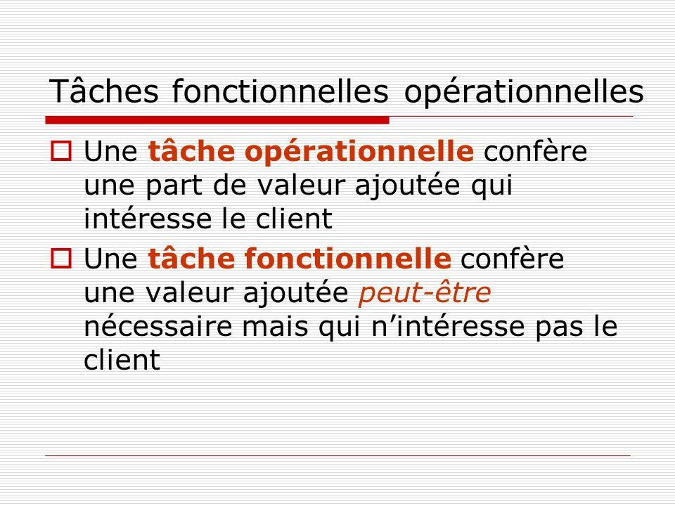 Tâches fonctionnelles opérationnelles Une tâche opérationnelle confère une part de valeur ajoutée qui intéresse le client Une tâche fonctionnelle confère une valeur ajoutée peut-être nécessaire mais qui nintéresse pas le client