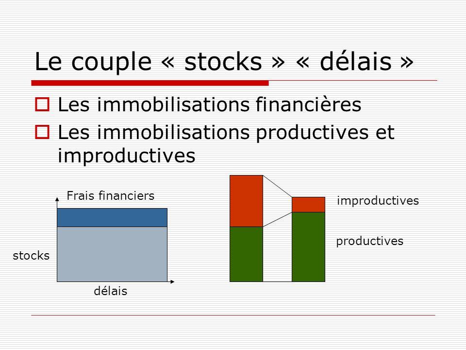 Le couple « stocks » « délais » Les immobilisations financières Les immobilisations productives et improductives stocks délais Frais financiers productives improductives