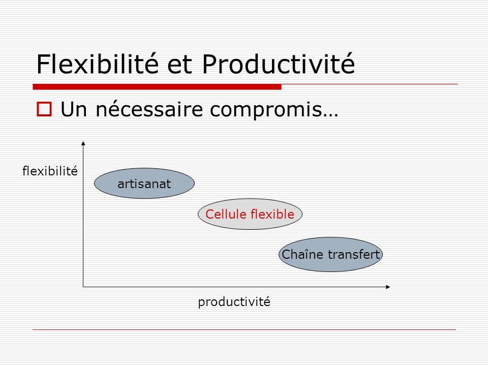 Flexibilité et Productivité Un nécessaire compromis… artisanat Cellule flexible Chaîne transfert flexibilité productivité