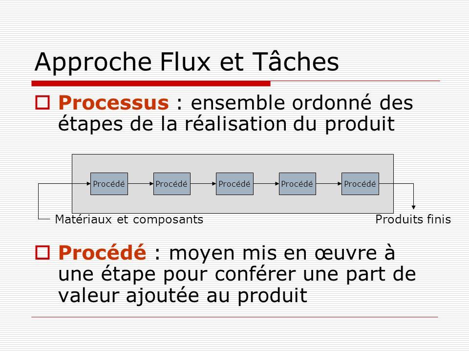 Approche Flux et Tâches Processus : ensemble ordonné des étapes de la réalisation du produit Procédé : moyen mis en œuvre à une étape pour conférer une part de valeur ajoutée au produit Procédé Matériaux et composantsProduits finis Procédé