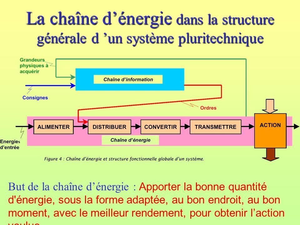 La chaîne dénergie dans la structure générale d un système pluritechnique But de la chaîne dénergie : Apporter la bonne quantité d énergie, sous la forme adaptée, au bon endroit, au bon moment, avec le meilleur rendement, pour obtenir laction voulue.