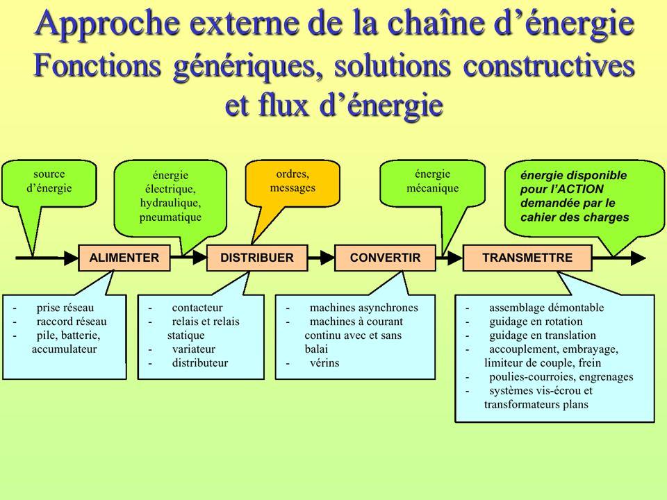 Approche externe de la chaîne dénergie Fonctions génériques, solutions constructives et flux dénergie
