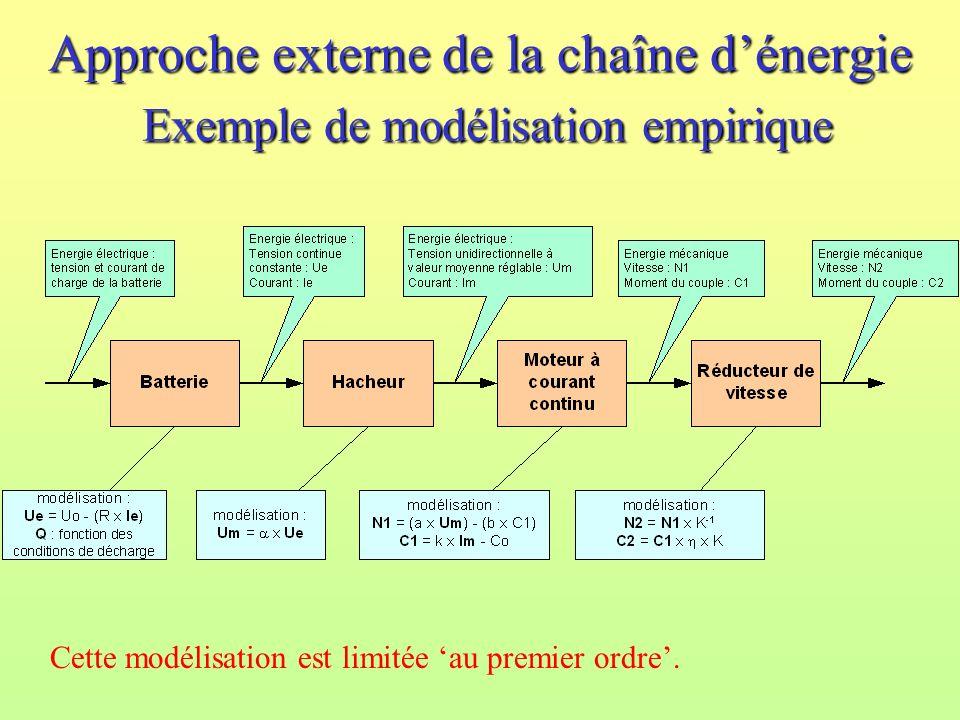 Approche externe de la chaîne dénergie Exemple de modélisation empirique Cette modélisation est limitée au premier ordre.