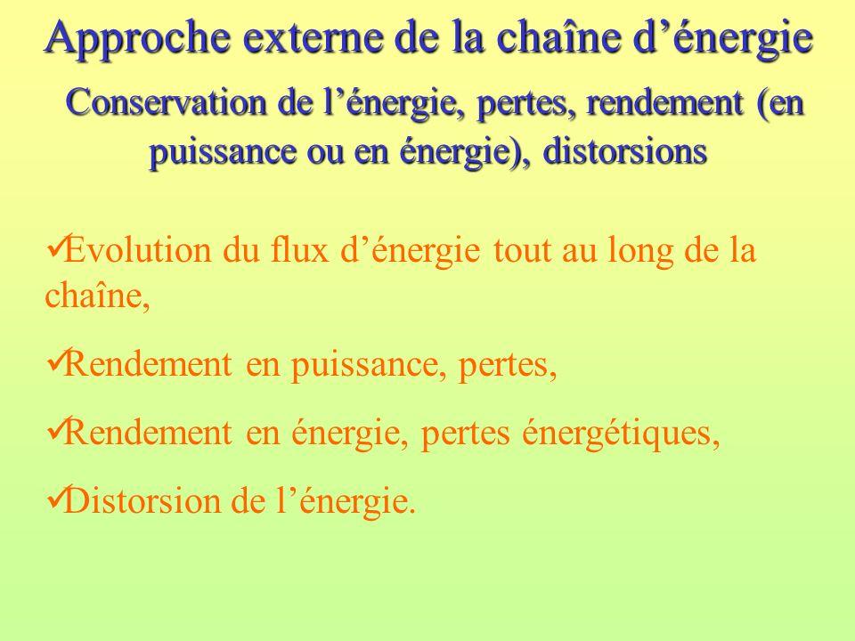 Approche externe de la chaîne dénergie Conservation de lénergie, pertes, rendement (en puissance ou en énergie), distorsions Evolution du flux dénergie tout au long de la chaîne, Rendement en puissance, pertes, Rendement en énergie, pertes énergétiques, Distorsion de lénergie.