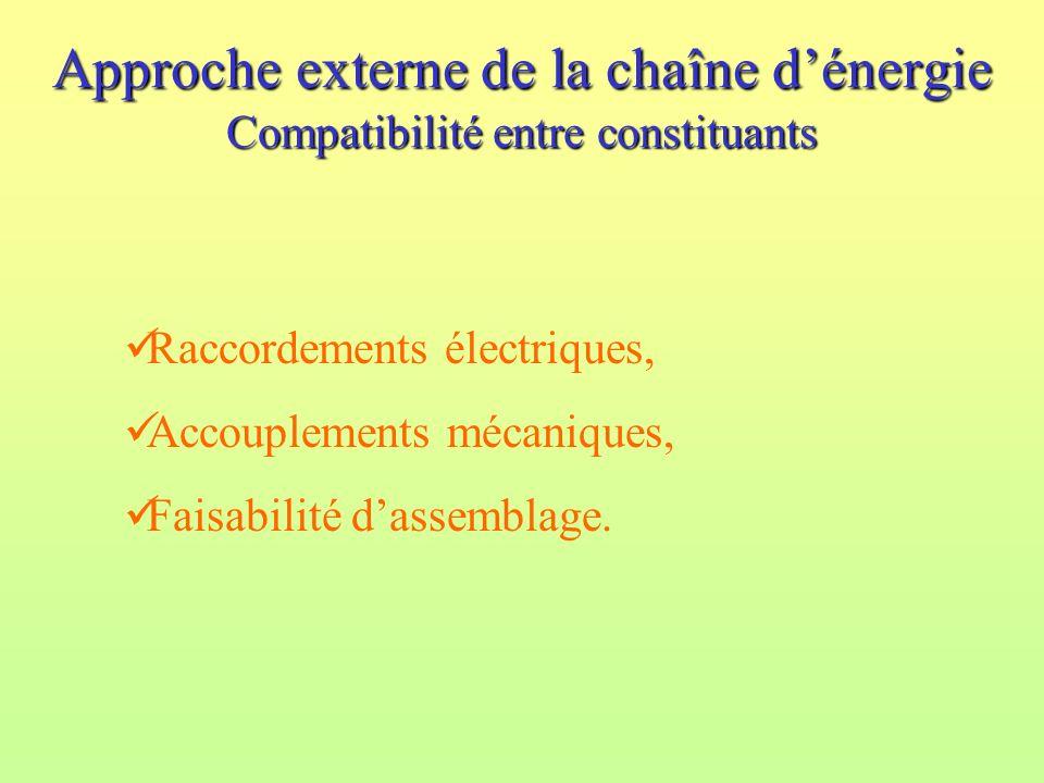 Approche externe de la chaîne dénergie Compatibilité entre constituants Raccordements électriques, Accouplements mécaniques, Faisabilité dassemblage.