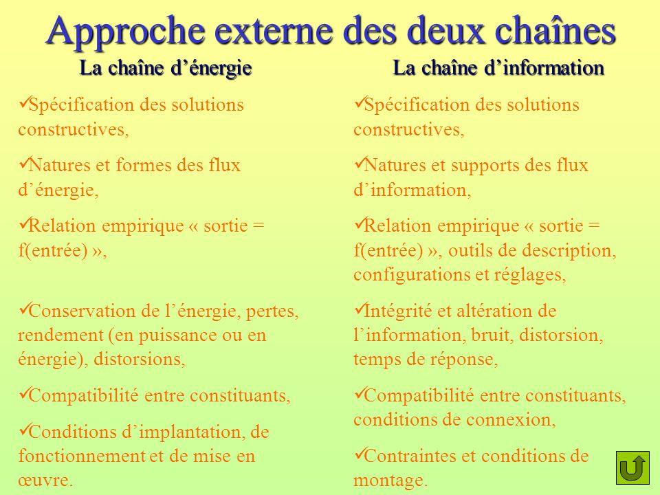 Approche externe des deux chaînes La chaîne dinformation Spécification des solutions constructives, Natures et supports des flux dinformation, Relatio