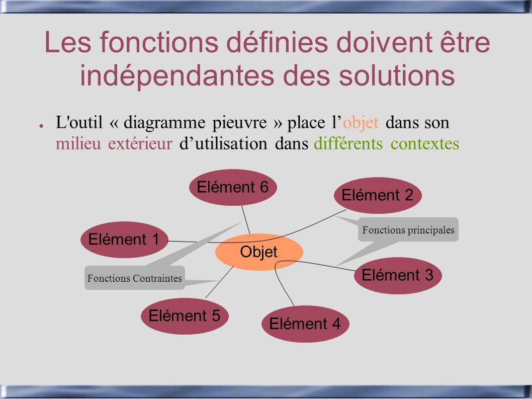 Les fonctions définies doivent être indépendantes des solutions L'outil « diagramme pieuvre » place lobjet dans son milieu extérieur dutilisation dans