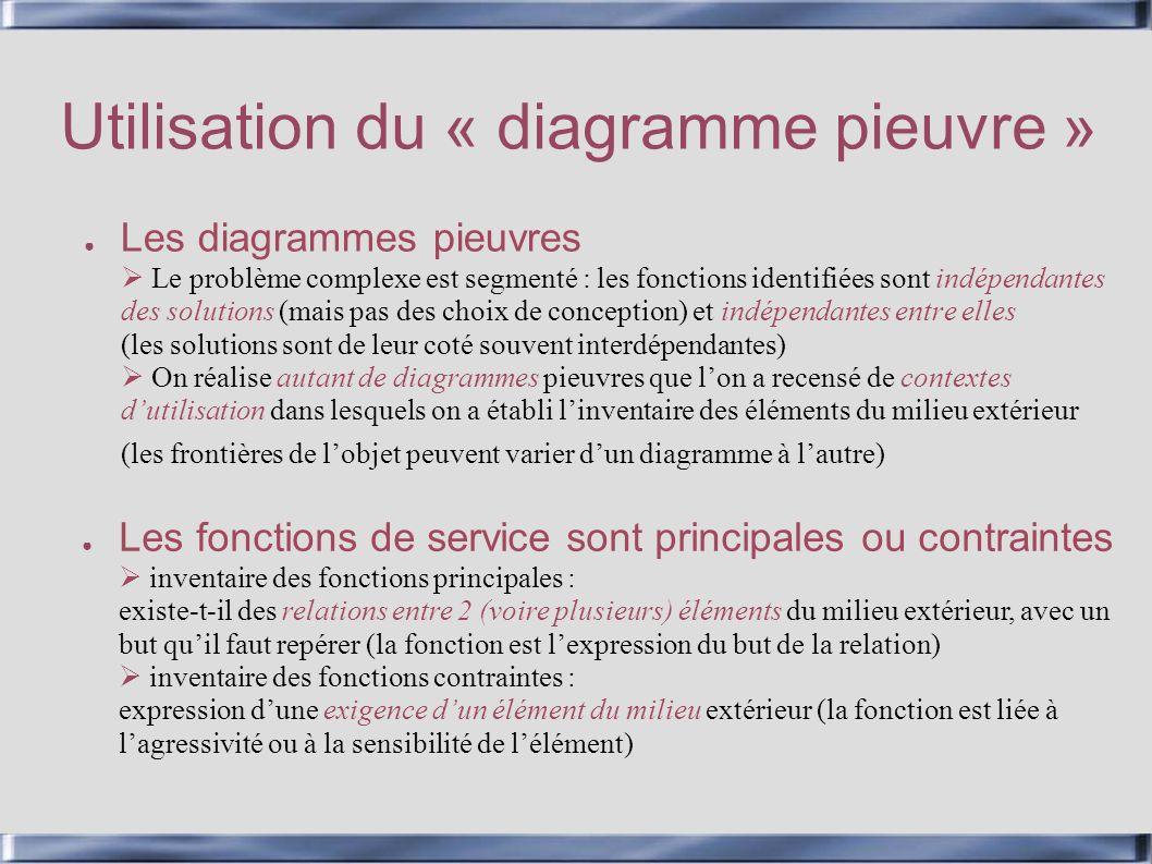 Utilisation du « diagramme pieuvre » Les diagrammes pieuvres Le problème complexe est segmenté : les fonctions identifiées sont indépendantes des solu