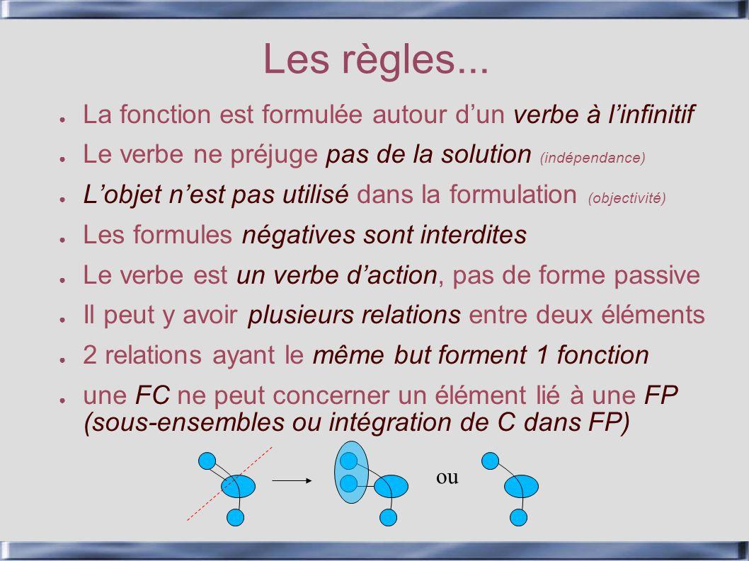 Les règles... La fonction est formulée autour dun verbe à linfinitif Le verbe ne préjuge pas de la solution (indépendance) Lobjet nest pas utilisé dan