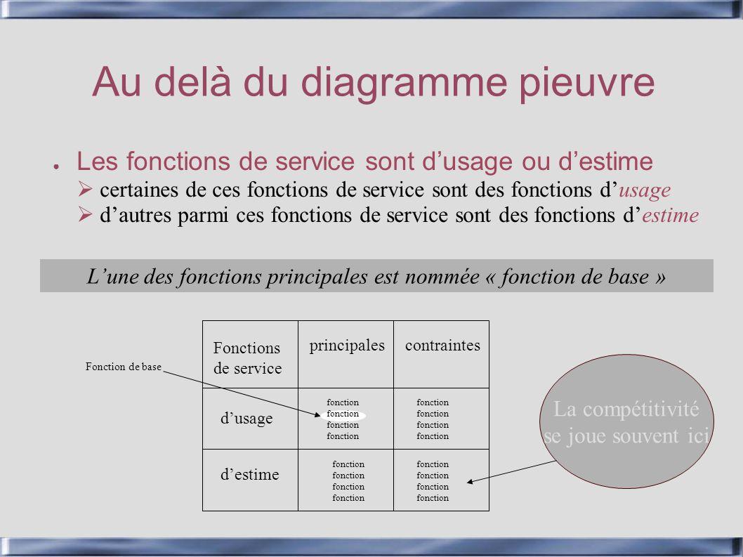 Au delà du diagramme pieuvre Les fonctions de service sont dusage ou destime certaines de ces fonctions de service sont des fonctions dusage dautres p