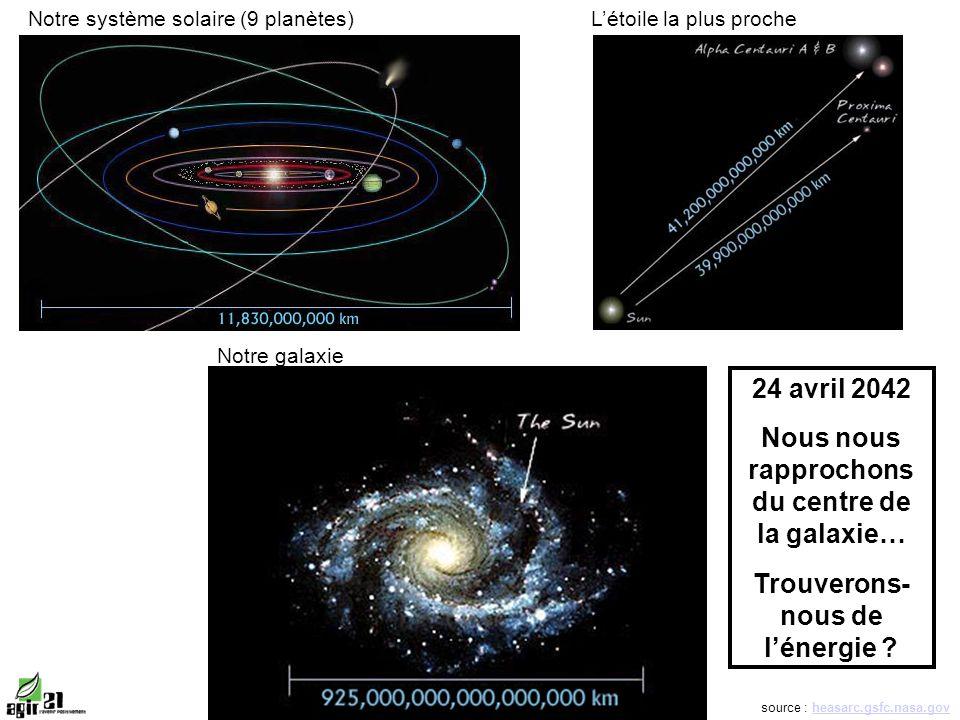 source : heasarc.gsfc.nasa.govheasarc.gsfc.nasa.gov Notre système solaire (9 planètes)Létoile la plus proche Notre galaxie 24 avril 2042 Nous nous rapprochons du centre de la galaxie… Trouverons- nous de lénergie ?