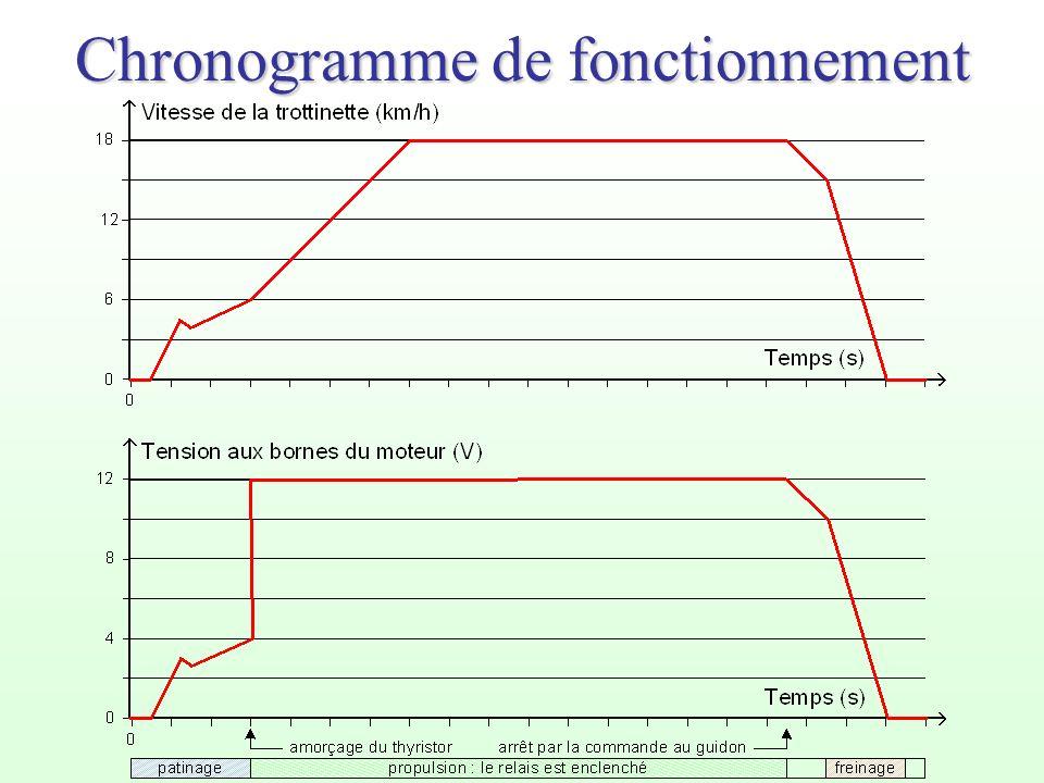Chronogramme de fonctionnement