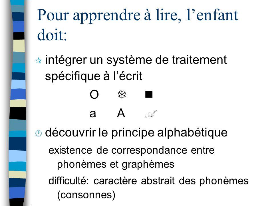 Pour apprendre à lire, lenfant doit: ¶ intégrer un système de traitement spécifique à lécrit O aAAaAA · découvrir le principe alphabétique existence d