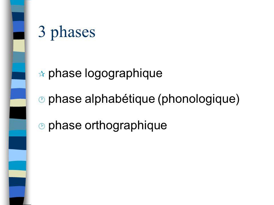 3 phases ¶ phase logographique · phase alphabétique (phonologique) ¸ phase orthographique