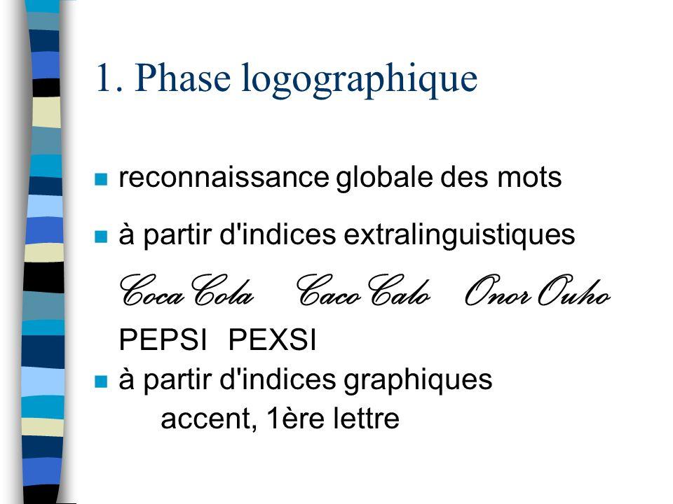 1. Phase logographique n reconnaissance globale des mots n à partir d'indices extralinguistiques Coca ColaCaco Calo Onor Ouho PEPSIPEXSI n à partir d'