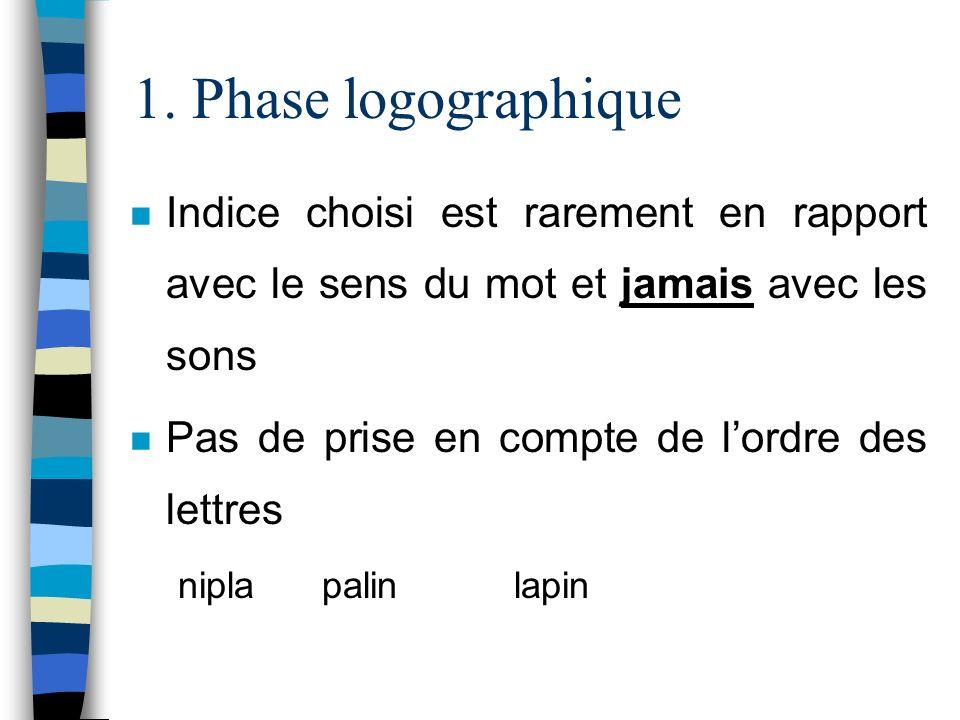 1. Phase logographique n Indice choisi est rarement en rapport avec le sens du mot et jamais avec les sons n Pas de prise en compte de lordre des lett