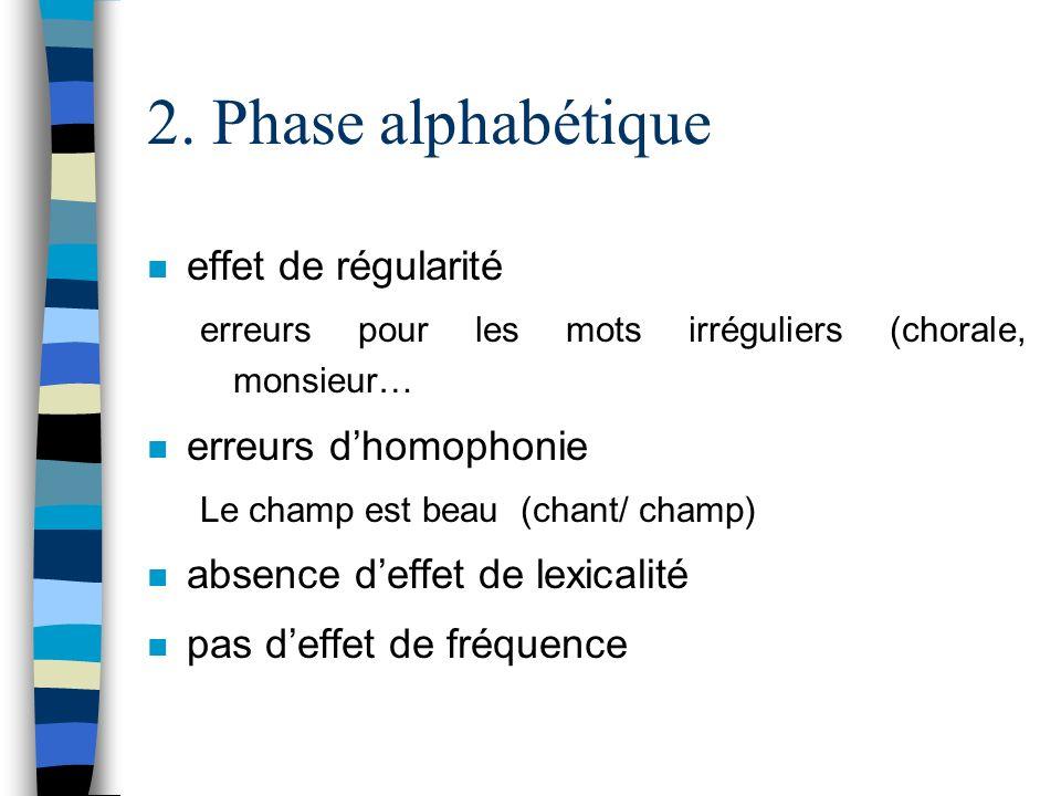 2. Phase alphabétique n effet de régularité erreurs pour les mots irréguliers (chorale, monsieur… n erreurs dhomophonie Le champ est beau (chant/ cham