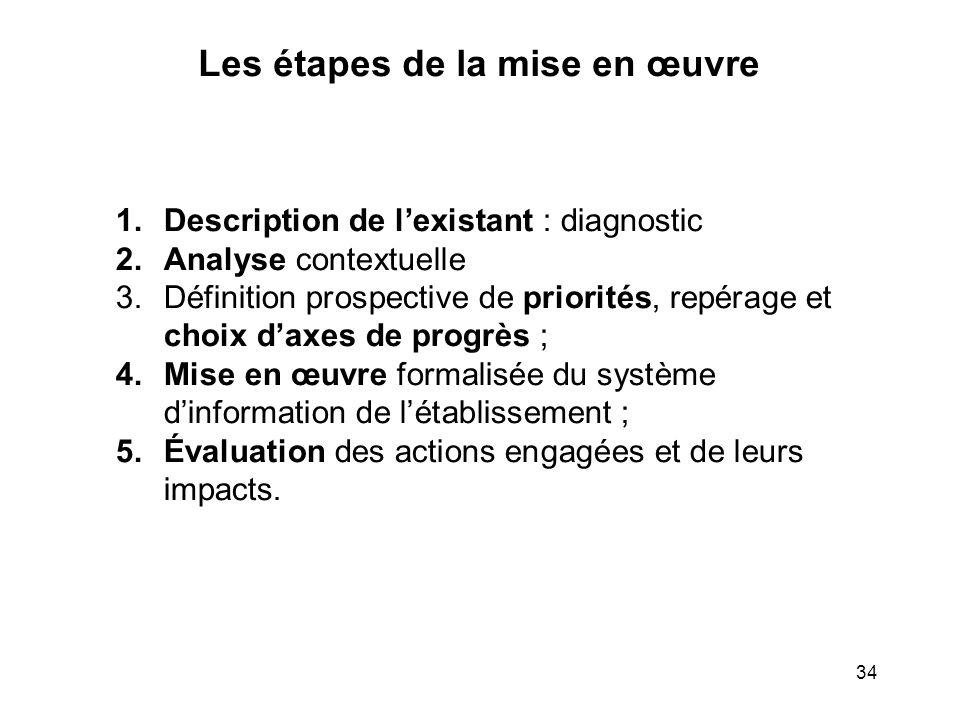 34 1. Description de lexistant : diagnostic 2. Analyse contextuelle 3. Définition prospective de priorités, repérage et choix daxes de progrès ; 4. Mi
