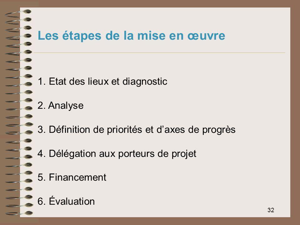 32 1. Etat des lieux et diagnostic 2. Analyse 3. Définition de priorités et daxes de progrès 4. Délégation aux porteurs de projet 5. Financement 6. Év
