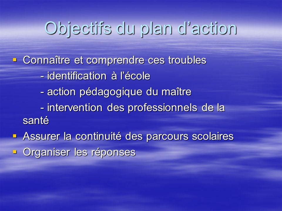 Définition des troubles spécifiques du langage oral et écrit Troubles du langage écrit ou oral = Dysphasie Dyslexie Troubles spécifiques des apprentis