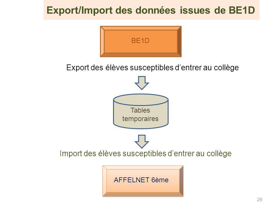 Export des élèves susceptibles dentrer au collège 26 Tables temporaires Import des élèves susceptibles dentrer au collège AFFELNET 6ème BE1D Export/Im