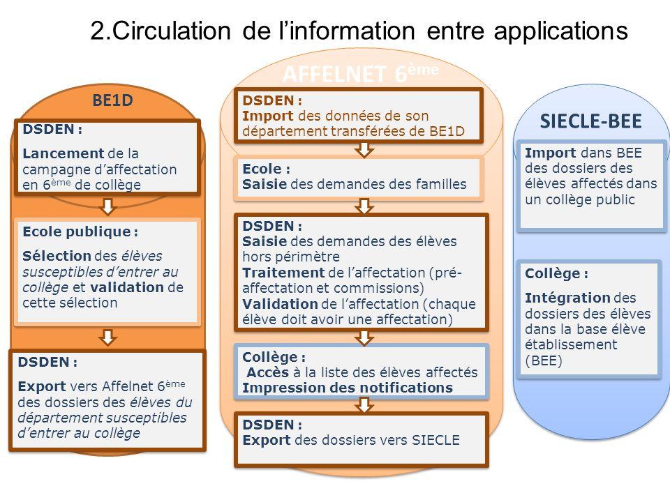 2.Circulation de linformation entre applications BE1D AFFELNET 6 ème SIECLE-BEE DSDEN : Lancement de la campagne daffectation en 6 ème de collège DSDE