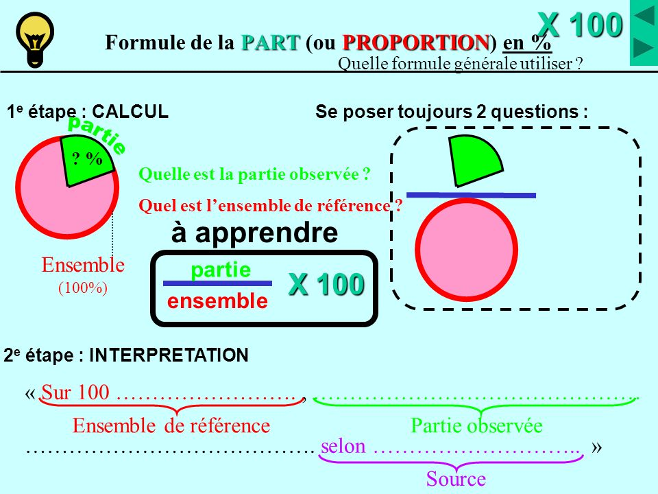 PARTPROPORTION Formule de la PART (ou PROPORTION) en %X 100 X 100 2 e étape : INTERPRETATION partie ensemble Quelle formule générale utiliser ? Se pos