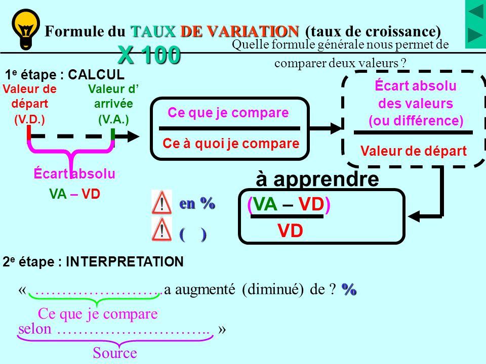 TAUX DE VARIATION Formule du TAUX DE VARIATION (taux de croissance)X 100 (VA – VD) VD Ce que je compare Ce à quoi je compare Valeur de départ (V.D.) V