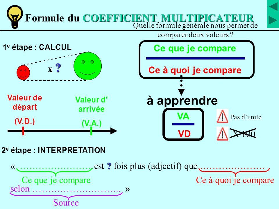 INDICE (BASE 100) Formule de l INDICE (BASE 100) 2 e étape : INTERPRETATION Se poser 2 questions : 1 e étape : CALCUL En points d indice : « ……………………est s ss supérieure de (In - I 0 ) points d indice à ………………… selon (source) » Valeur observée Valeur de référence à apprendre V0V0 Pas dunité VnVn I 0 (=100) InIn Valeur de référence .
