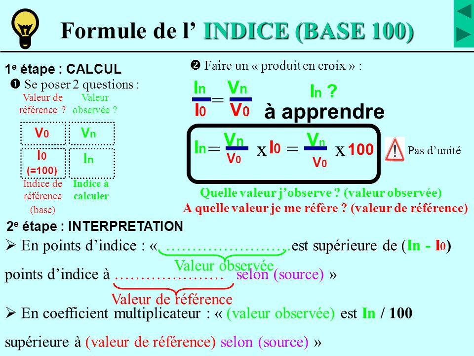 Formules de passage à apprendre Indice (I) Taux de variation (Tv) Coefficient Multiplicateur (CM) T v + 1 0 0 I / 1 0 0 (CM – 1) * 100 I - 1 0 0 1 0 0 * C M Tv / 100 + 1