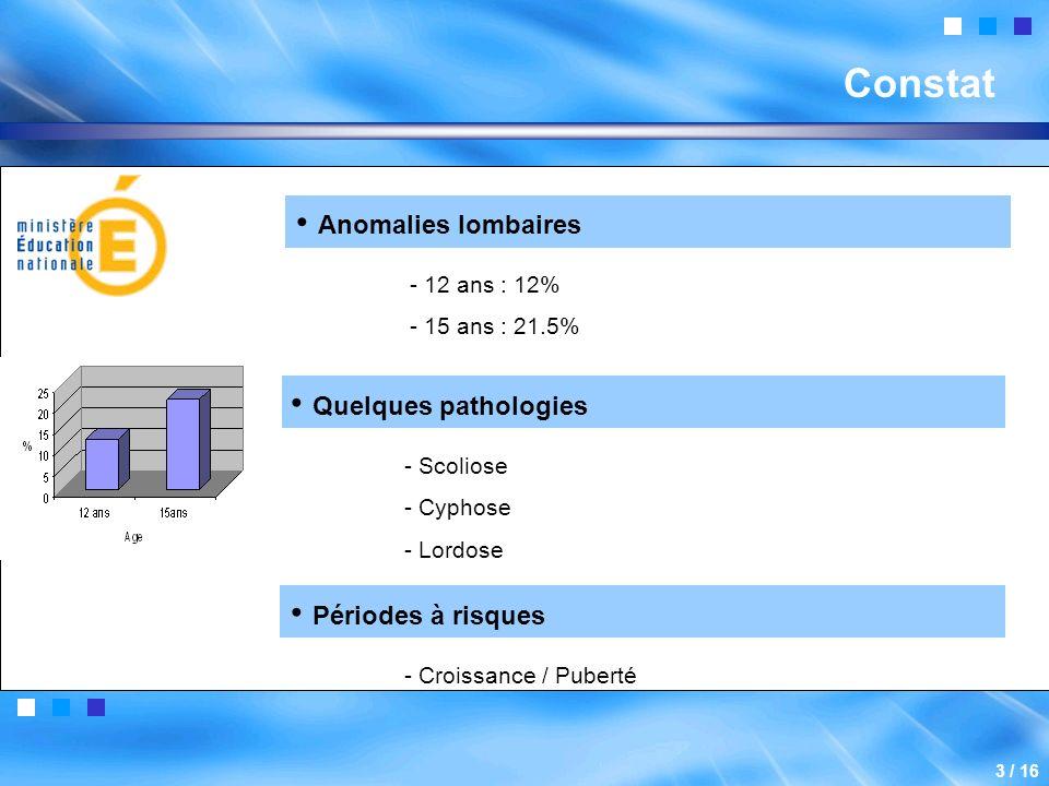 Constat Quelques pathologies - Scoliose - Cyphose - Lordose Périodes à risques - Croissance / Puberté Anomalies lombaires - 12 ans : 12% - 15 ans : 21.5% 3 / 16