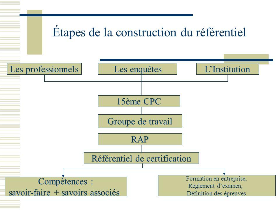 Étapes de la construction du référentiel Les professionnelsLes enquêtesLInstitution 15ème CPC Groupe de travail RAP Référentiel de certification Compé