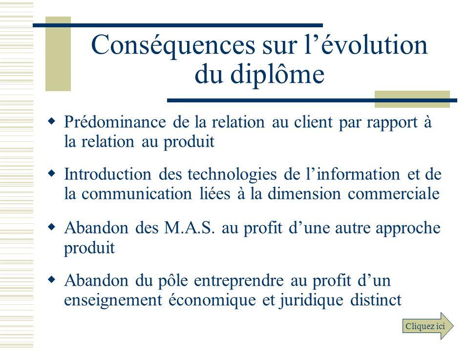 Conséquences sur lévolution du diplôme Prédominance de la relation au client par rapport à la relation au produit Introduction des technologies de lin