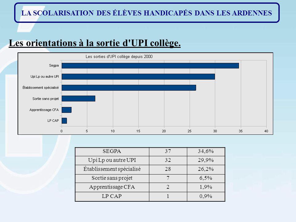 Les orientations à la sortie d UPI collège.