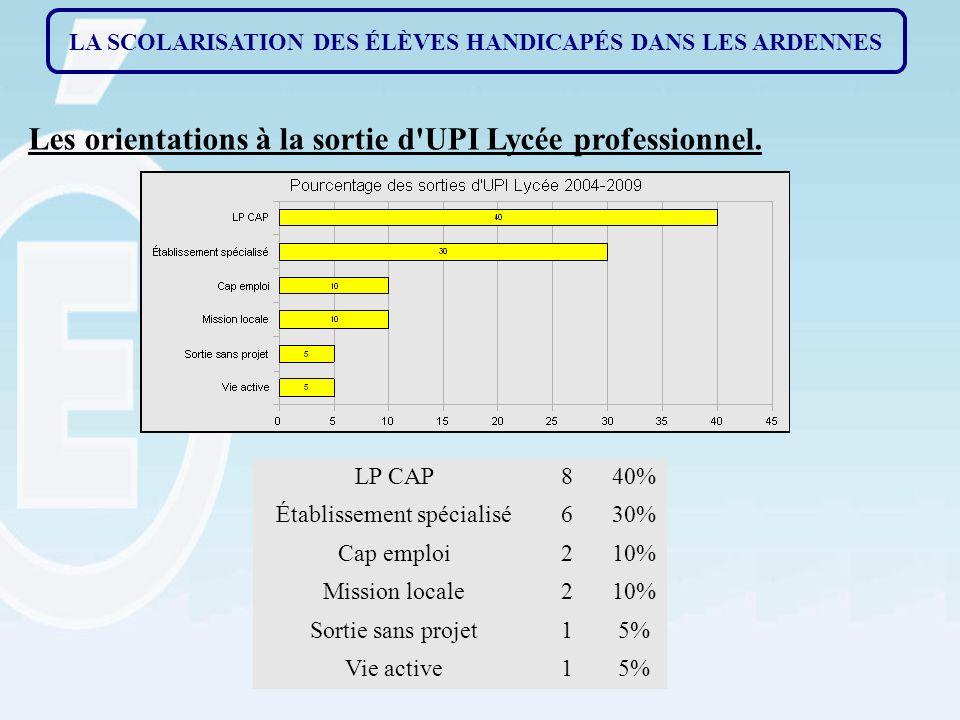 Les orientations à la sortie d UPI Lycée professionnel.