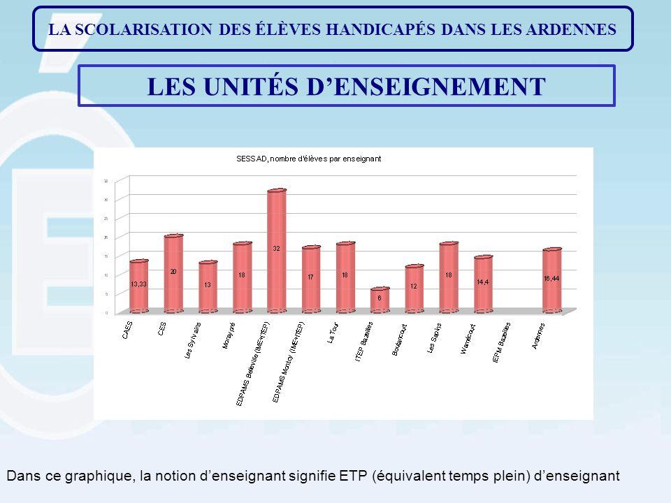 LA SCOLARISATION DES ÉLÈVES HANDICAPÉS DANS LES ARDENNES LES UNITÉS DENSEIGNEMENT Dans ce graphique, la notion denseignant signifie ETP (équivalent temps plein) denseignant