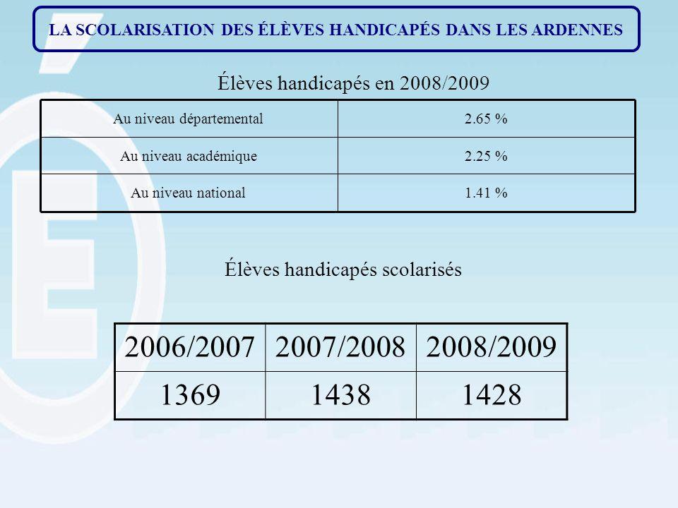 LA SCOLARISATION DES ÉLÈVES HANDICAPÉS DANS LES ARDENNES Élèves handicapés en 2008/2009 1.41 %Au niveau national 2.25 %Au niveau académique 2.65 %Au niveau départemental Élèves handicapés scolarisés 2006/20072007/20082008/2009 136914381428