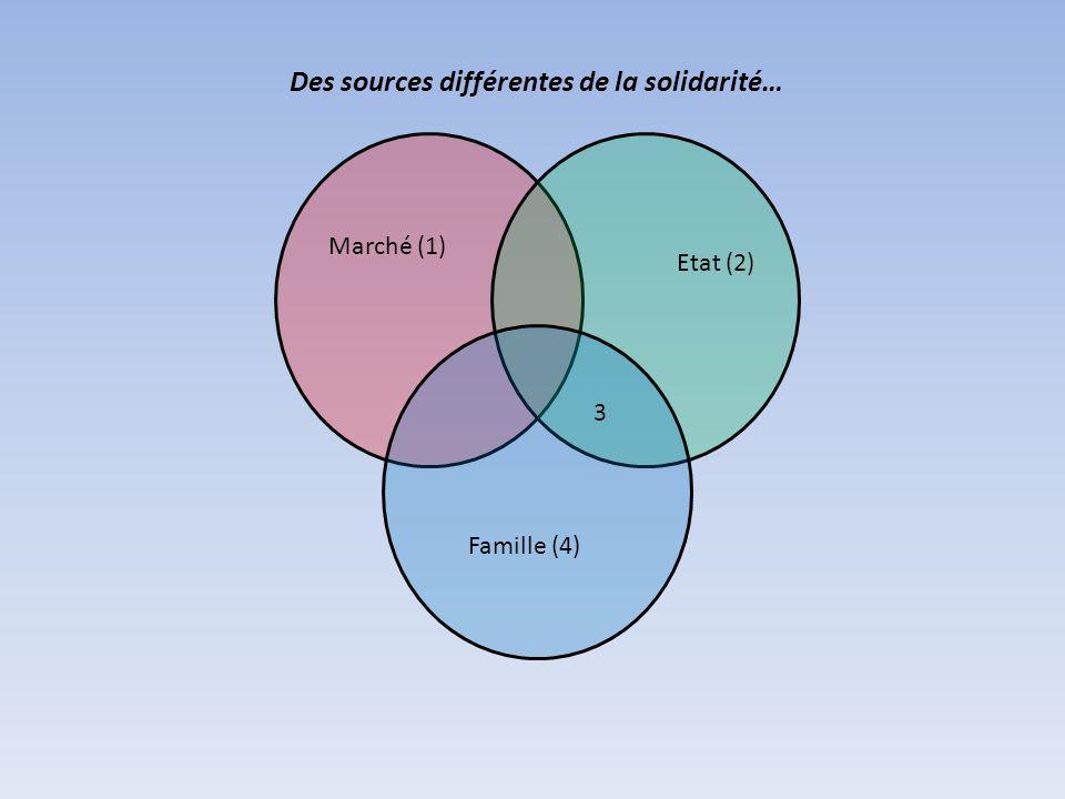 Des sources différentes de la solidarité… Marché (1) Etat (2) Famille (4) 3