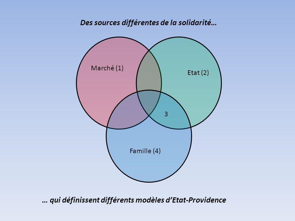 Des sources différentes de la solidarité… Marché (1) Etat (2) Famille (4) 3 … qui définissent différents modèles dEtat-Providence