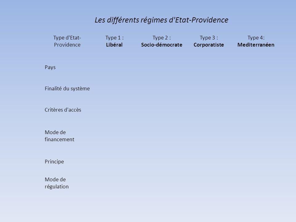 Les différents régimes d Etat-Providence Type d Etat- Providence Type 1 : Libéral Type 2 : Socio-démocrate Type 3 : Corporatiste Type 4: Mediterranéen Pays Finalité du système Critères d accès Mode de financement Principe Mode de régulation