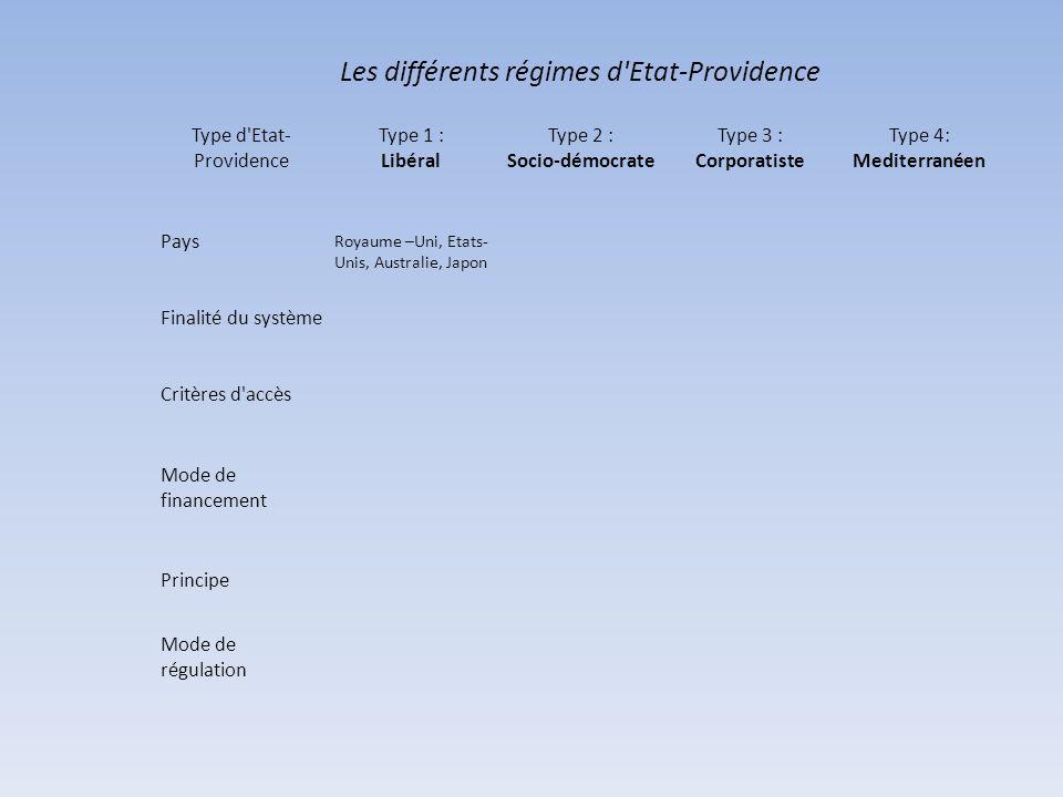 Les différents régimes d Etat-Providence Type d Etat- Providence Type 1 : Libéral Type 2 : Socio-démocrate Type 3 : Corporatiste Type 4: Mediterranéen Pays Royaume –Uni, Etats- Unis, Australie, Japon Finalité du système Critères d accès Mode de financement Principe Mode de régulation