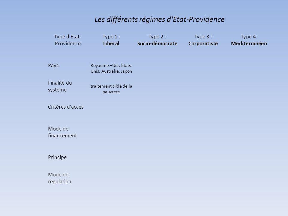 Les différents régimes d Etat-Providence Type d Etat- Providence Type 1 : Libéral Type 2 : Socio-démocrate Type 3 : Corporatiste Type 4: Mediterranéen Pays Royaume –Uni, Etats- Unis, Australie, Japon Finalité du système traitement ciblé de la pauvreté Critères d accès Mode de financement Principe Mode de régulation