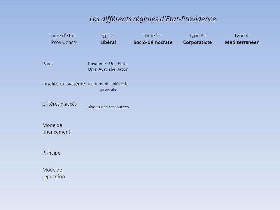 Les différents régimes d Etat-Providence Type d Etat- Providence Type 1 : Libéral Type 2 : Socio-démocrate Type 3 : Corporatiste Type 4: Mediterranéen Pays Royaume –Uni, Etats- Unis, Australie, Japon Finalité du système traitement ciblé de la pauvreté Critères d accès niveau des ressources Mode de financement Principe Mode de régulation