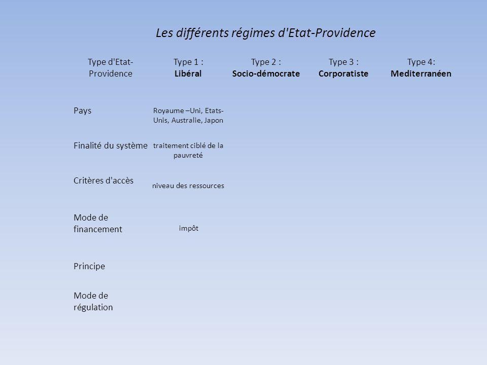 Les différents régimes d Etat-Providence Type d Etat- Providence Type 1 : Libéral Type 2 : Socio-démocrate Type 3 : Corporatiste Type 4: Mediterranéen Pays Royaume –Uni, Etats- Unis, Australie, Japon Finalité du système traitement ciblé de la pauvreté Critères d accès niveau des ressources Mode de financement impôt Principe Mode de régulation