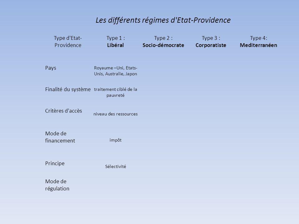 Les différents régimes d Etat-Providence Type d Etat- Providence Type 1 : Libéral Type 2 : Socio-démocrate Type 3 : Corporatiste Type 4: Mediterranéen Pays Royaume –Uni, Etats- Unis, Australie, Japon Finalité du système traitement ciblé de la pauvreté Critères d accès niveau des ressources Mode de financement impôt Principe Sélectivité Mode de régulation