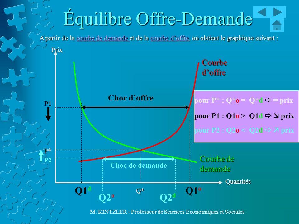 M. KINTZLER - Professeur de Sciences Economiques et Sociales Équilibre Offre-Demande A partir de la courbe de demande et de la courbe doffre, on obtie