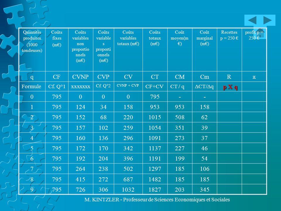 M. KINTZLER - Professeur de Sciences Economiques et Sociales Quantités produites (1000 tondeuses) Coûts fixes (m) Coûts variables non proportio nnels