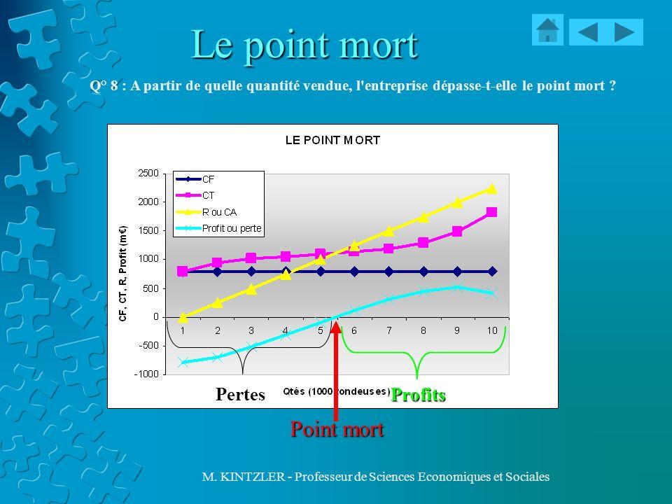 M. KINTZLER - Professeur de Sciences Economiques et Sociales Le point mort Q° 8 : A partir de quelle quantité vendue, l'entreprise dépasse-t-elle le p